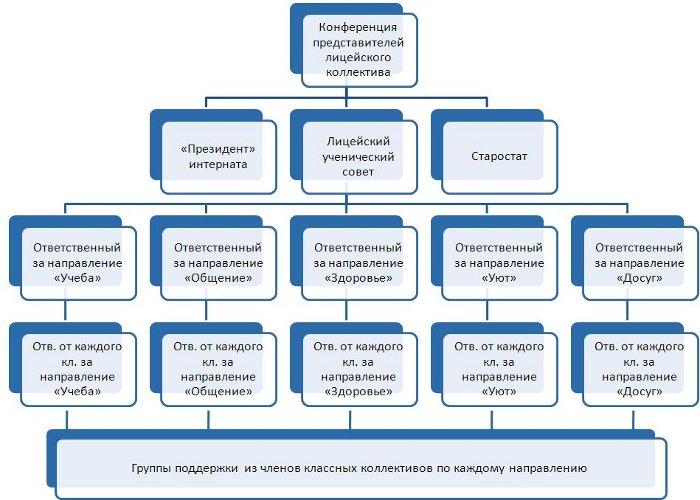 Советска - Самоуправление